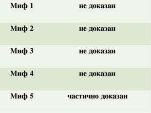 Миф 1 не доказан Миф 2не доказан Миф 3не доказан Миф 4не доказан Миф 5 ч