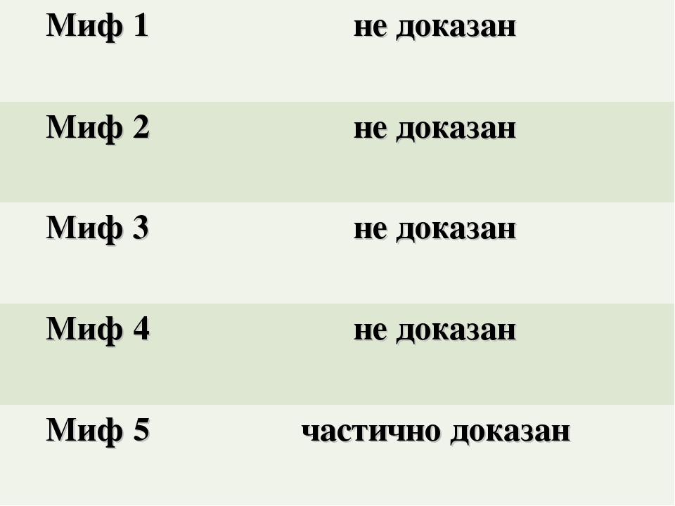 Миф 1 не доказан Миф 2не доказан Миф 3не доказан Миф 4не доказан Миф 5 ч...