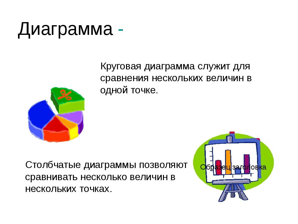 Диаграмма - Круговая диаграмма служит для сравнения нескольких величин в одно...