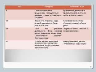 * КассТема урокаКомпонент ЗОЖ 9Сложноподчиненные предложения с придаточным