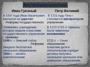 Внутренняя политика Иван Грозный Петр Великий В 1547 года Иван Васильевич вен