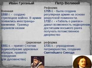 Иван Грозный Петр Великий Военная 1550г.-создано стрелецкое войско. В армии п