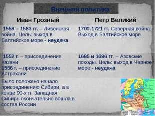 Внешняя политика Иван Грозный Петр Великий 1558– 1583 гг.– Ливонская война.