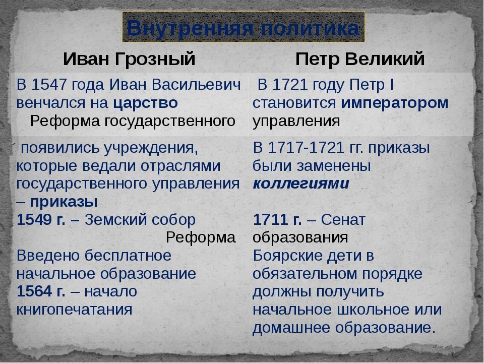Внутренняя политика Иван Грозный Петр Великий В 1547 года Иван Васильевич вен...