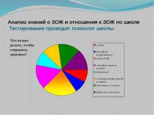 Анализ знаний о ЗОЖ и отношения к ЗОЖ по школе Тестирование проводит психолог