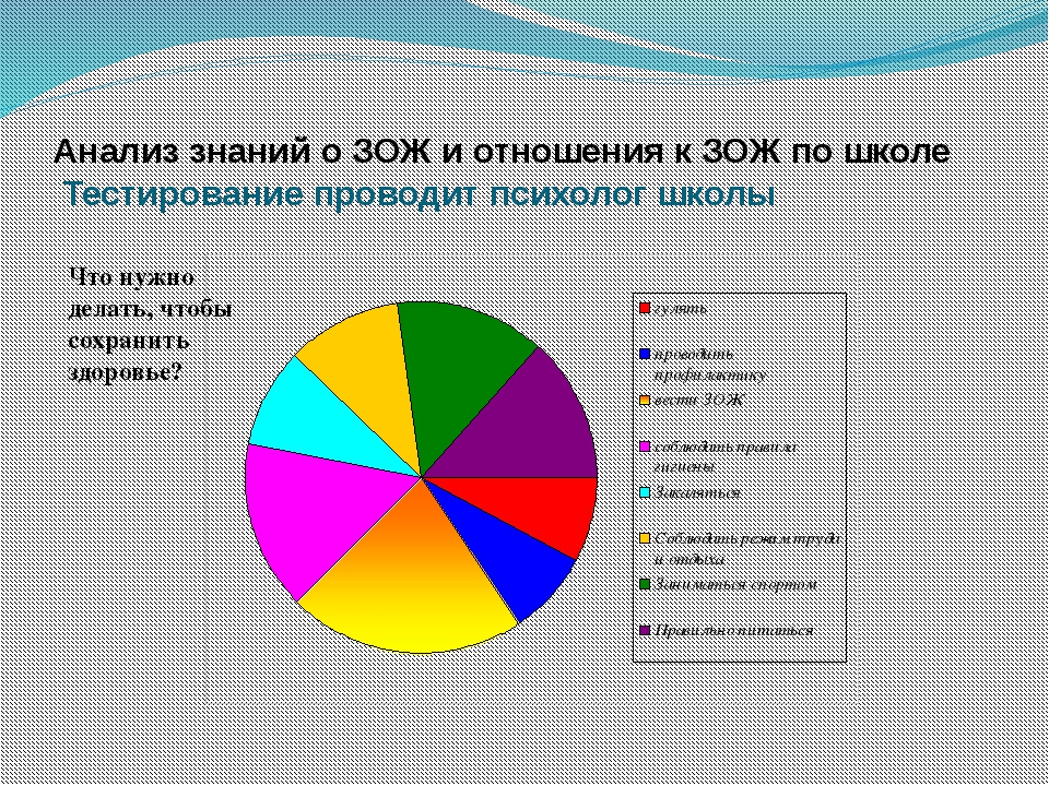 Анализ знаний о ЗОЖ и отношения к ЗОЖ по школе Тестирование проводит психолог...
