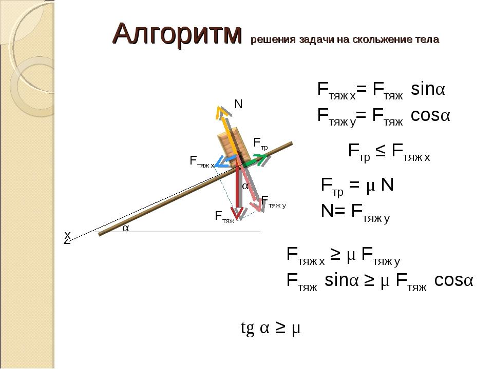 Алгоритм решения задачи на скольжение тела α х Fтяж Fтр N α Fтяж y Fтяж x Fтя...