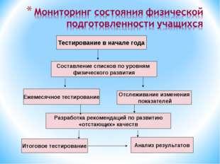 Тестирование в начале года Составление списков по уровням физического развити