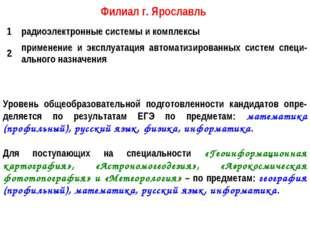 Филиал г. Ярославль Уровень общеобразовательной подготовленности кандидатов о