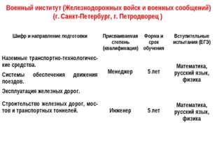 Военный институт (Железнодорожных войск и военных сообщений) (г. Санкт-Петерб