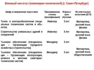 Военный институт (инженерно-технический) (г. Санкт-Петербург) Шифр и направле