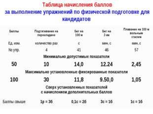 Таблица начисления баллов за выполнение упражнений по физической подготовке