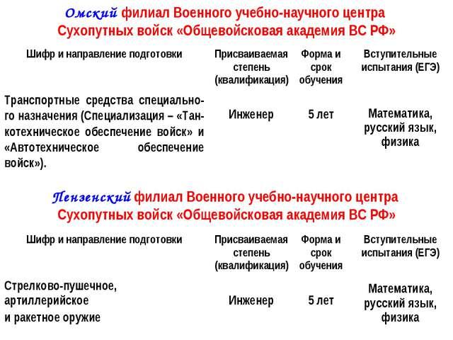 Омский филиал Военного учебно-научного центра Сухопутных войск «Общевойсковая...