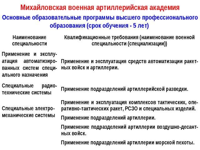 Михайловская военная артиллерийская академия Основные образовательные програм...