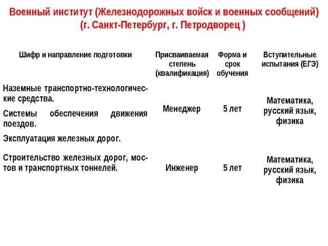 Военный институт (Железнодорожных войск и военных сообщений) (г. Санкт-Петерб...