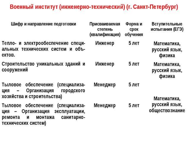 Военный институт (инженерно-технический) (г. Санкт-Петербург) Шифр и направле...