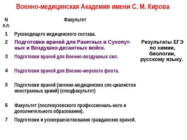 Военно-медицинская Академия имени С. М. Кирова N п.п.Факультет 1Руководяще...