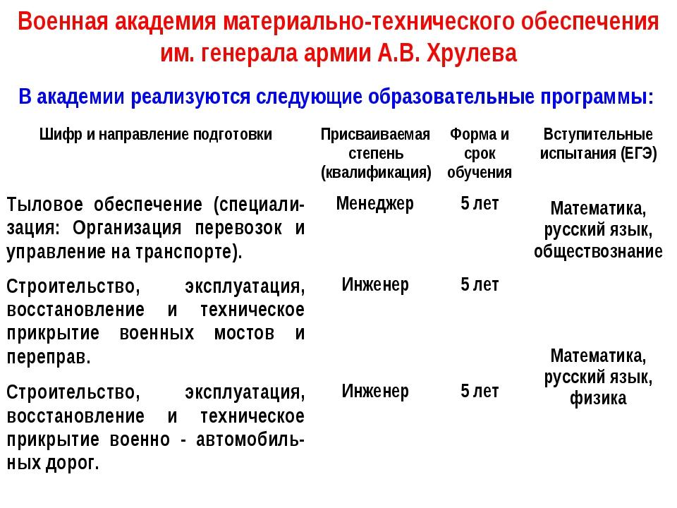 Военная академия материально-технического обеспечения им. генерала армии А.В....