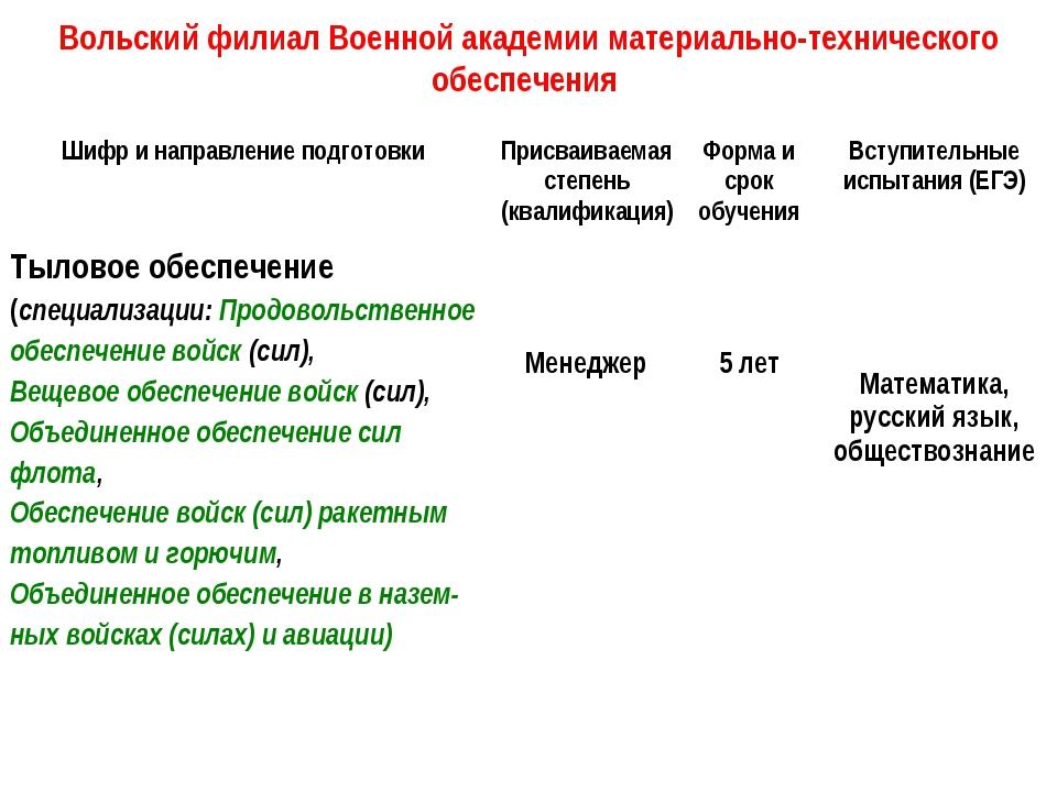 Вольский филиал Военной академии материально-технического обеспечения Шифр и...