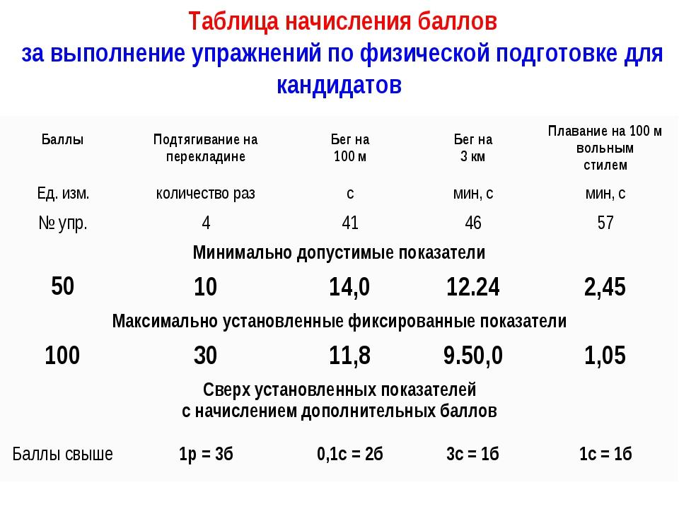 Таблица начисления баллов за выполнение упражнений по физической подготовке...
