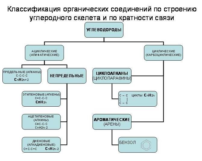 C:\Users\Ирина\Desktop\Типы Органических реакций.jpg