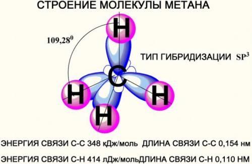 https://sites.google.com/site/himulacom/_/rsrc/1315460516475/zvonok-na-urok/10-klass---tretij-god-obucenia/urok-no5-elektronnoe-i-prostranstvennoe-stroenie-alkanov-gomologi-i-izomery-alkanov/585105442.jpg