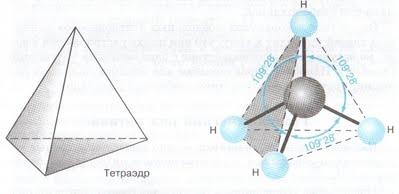 https://sites.google.com/site/himulacom/_/rsrc/1315460516475/zvonok-na-urok/10-klass---tretij-god-obucenia/urok-no5-elektronnoe-i-prostranstvennoe-stroenie-alkanov-gomologi-i-izomery-alkanov/96590.jpg?height=194&width=400