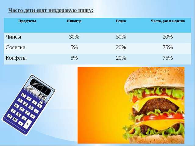 Часто дети едят нездоровую пищу: Продукты Никогда Редко Часто, раз в неделю...