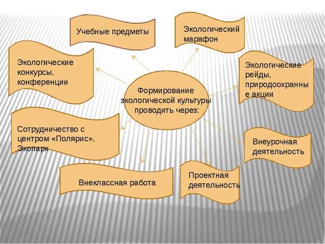 Учебные предметы *Окружающий мир *Литературное чтение *Русский язык *Математи...