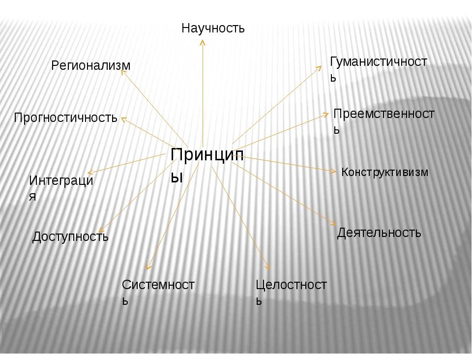 Научность Доступность Гуманистичность Прогностичность Деятельность Интеграция...