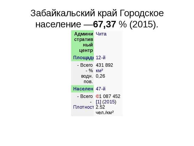 Забайкальский крайГородское население—67,37% (2015). Административный цент...