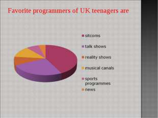 Favorite programmers of UK teenagers are