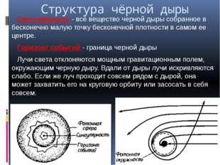 Структура чёрной дыры Сингулярность - всё вещество черной дыры собранное в бе