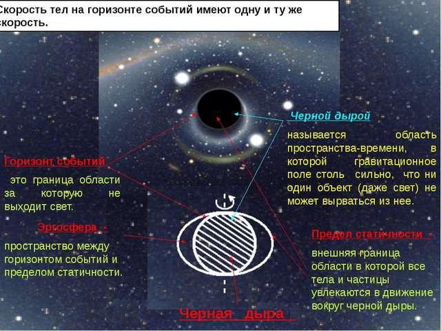 Черная дыра Эргосфера - пространство между горизонтом событий и пределом ста...