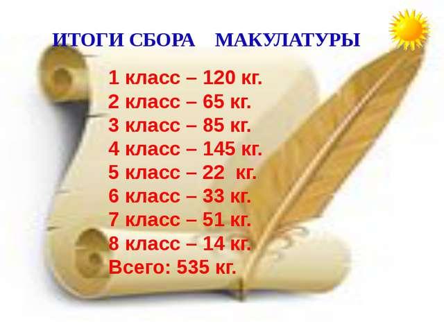 ИТОГИ СБОРА МАКУЛАТУРЫ 1 класс – 120 кг. 2 класс – 65 кг. 3 класс – 85 кг. 4...