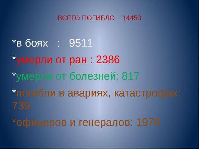 ВСЕГО ПОГИБЛО 14453 *в боях : 9511 *умерли от ран : 2386 *умерли от болезней:...