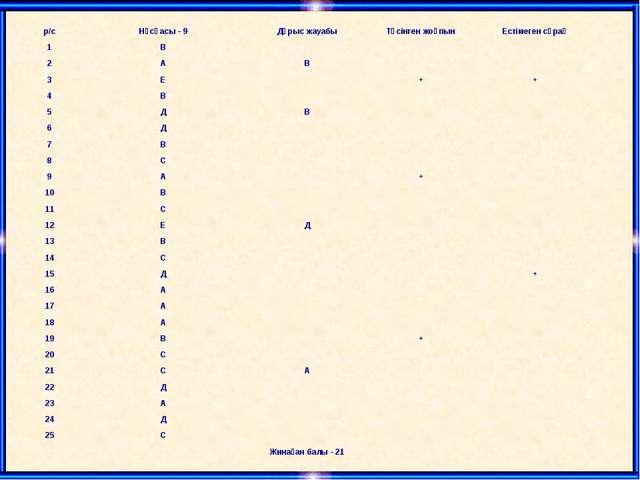 р/сНұсқасы - 9Дұрыс жауабыТүсінген жоқпынЕстімеген сұрақ 1В 2АВ...
