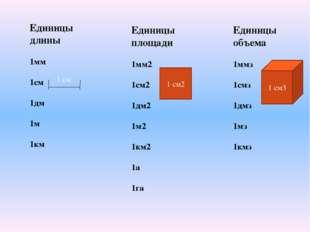 Единицы длины 1мм 1см 1дм 1м 1км Единицы площади 1мм2 1см2 1дм2 1м2 1км2 1а 1