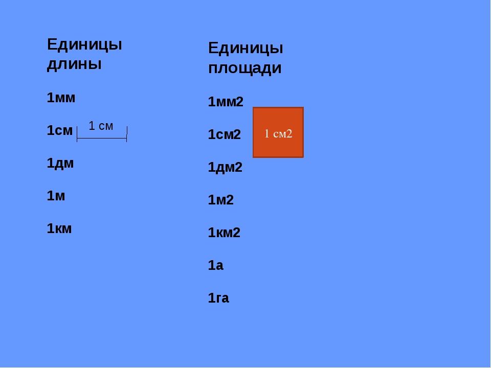 Единицы площади 1мм2 1см2 1дм2 1м2 1км2 1а 1га 1 см2 Единицы длины 1мм 1см 1д...