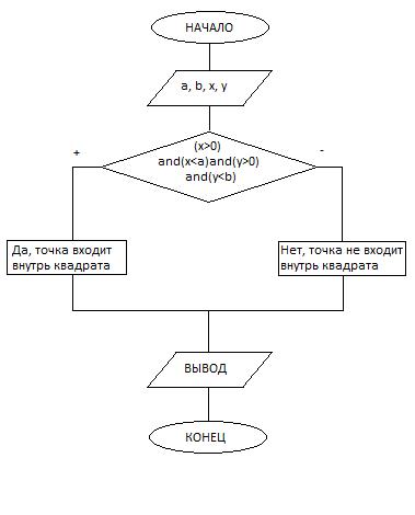 блок-схема точка-куб.png