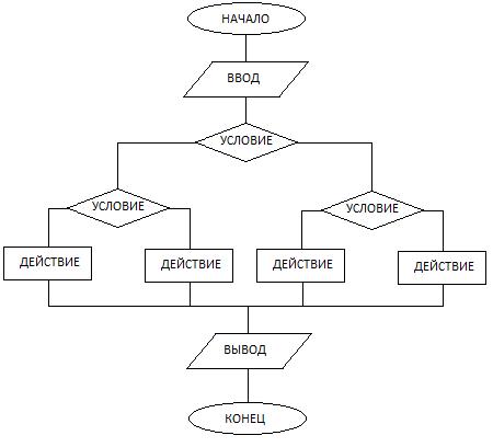 блок-схема с несколькими условиями.png