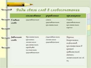 Виды связи слов в словосочетании согласованиеуправлениепримыкание Главное