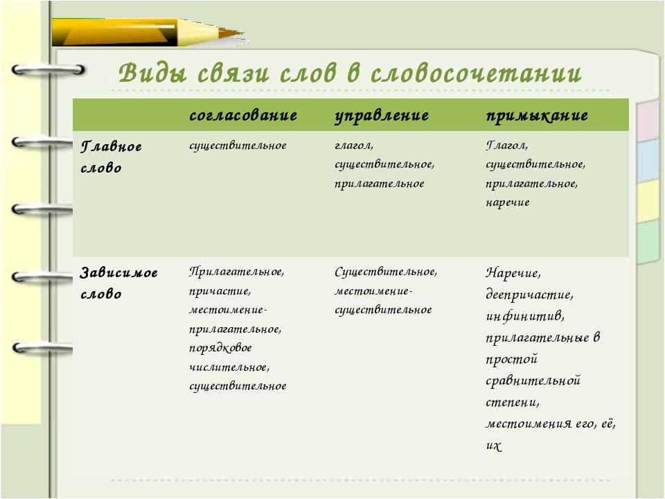 Виды связи слов в словосочетании согласованиеуправлениепримыкание Главное...