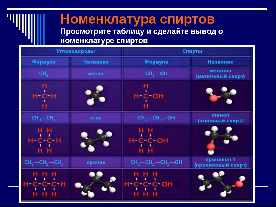 Номенклатура спиртов Просмотрите таблицу и сделайте вывод о номенклатуре спир...