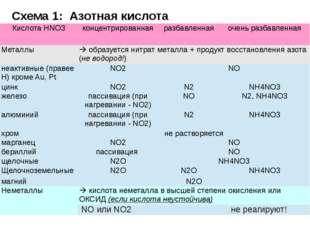 Схема 1: Азотная кислота КислотаHNO3 концентрированная разбавленная очень раз