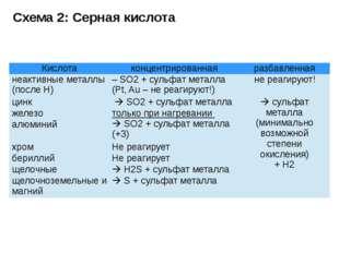 Схема 2: Серная кислота Кислота концентрированная разбавленная неактивные мет