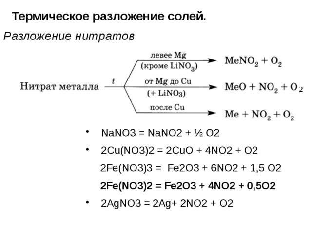При частичном термическом разложении образца нитрата магния
