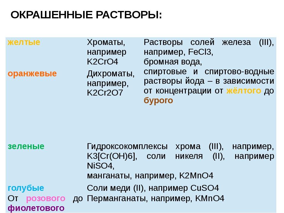 ОКРАШЕННЫЕ РАСТВОРЫ: желтые Хроматы, напримерK2CrO4 Растворы солей железа (II...