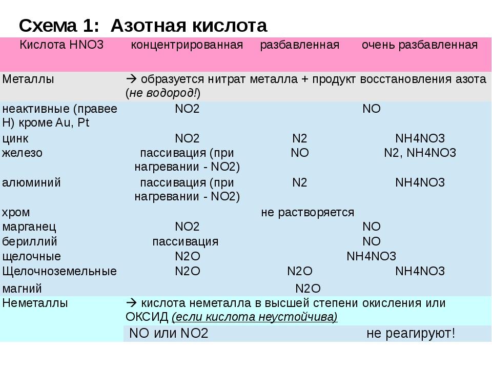 Схема 1: Азотная кислота КислотаHNO3 концентрированная разбавленная очень раз...