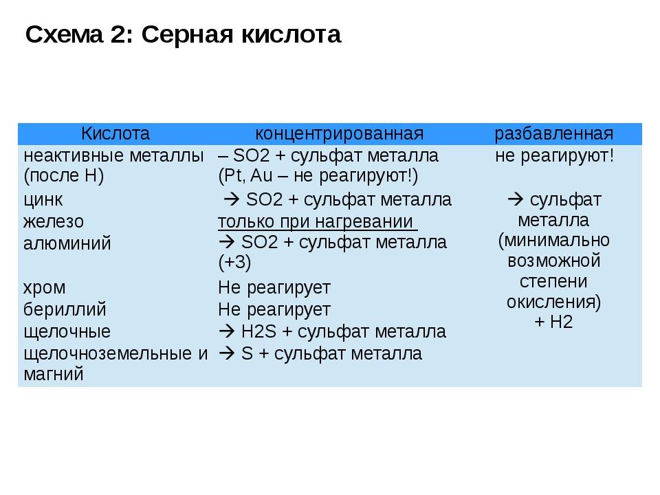 Схема 2: Серная кислота Кислота концентрированная разбавленная неактивные мет...